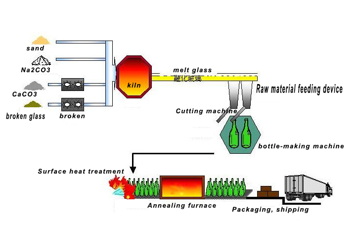 Glass bottles process description